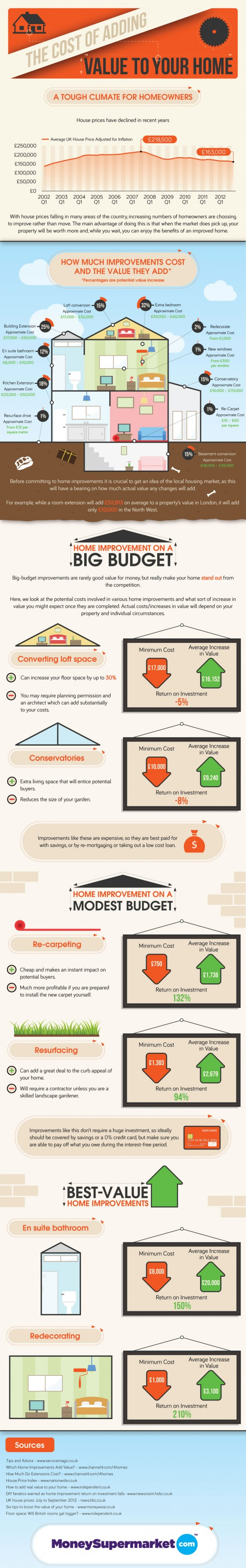 info1 - How to maximize on your small home Improvement budget